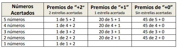Jugadas Mágicas 66 apuestas - juegas 5 números y las 12 estrellas por 165 euros